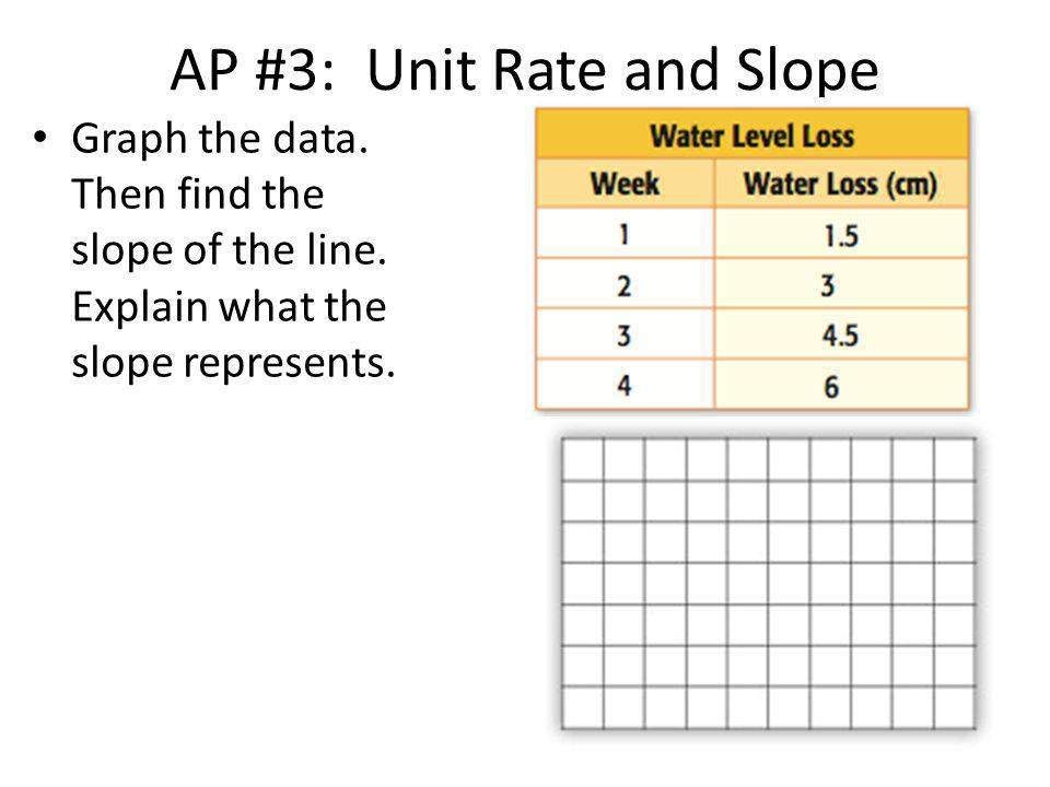 AP #3: Unit Rate and Slope