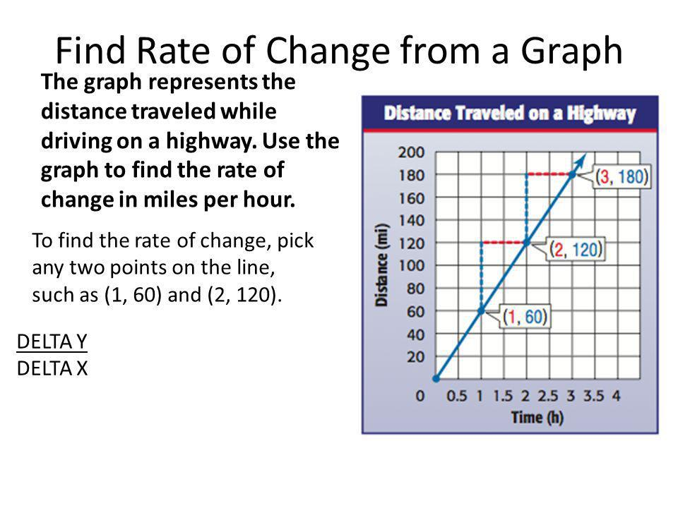 Find Rate of Change from a Graph