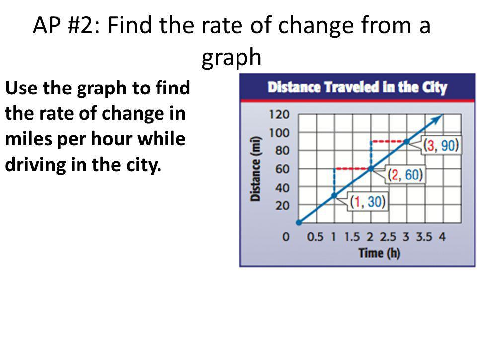 AP #2: Find the rate of change from a graph
