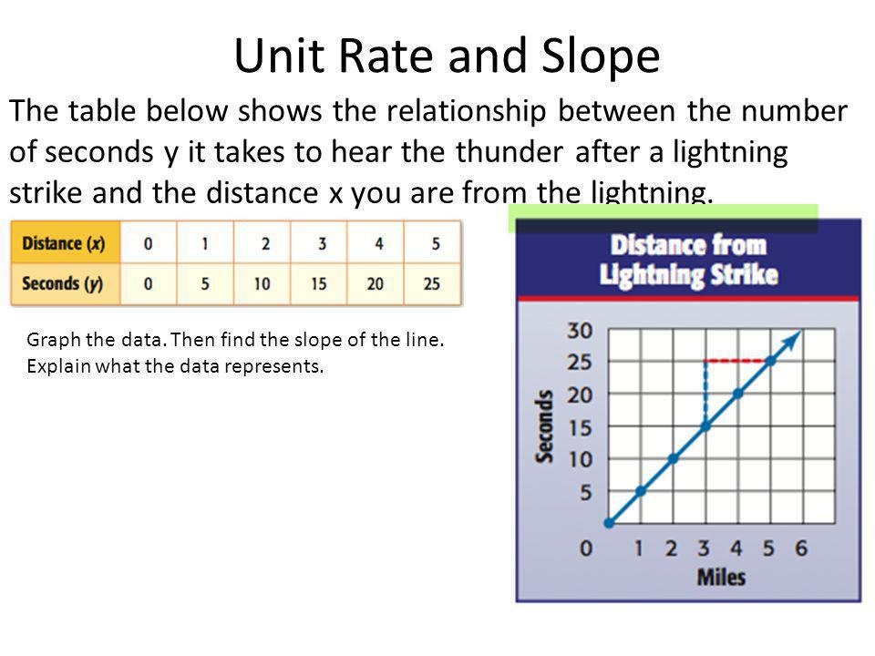 Unit Rate and Slope