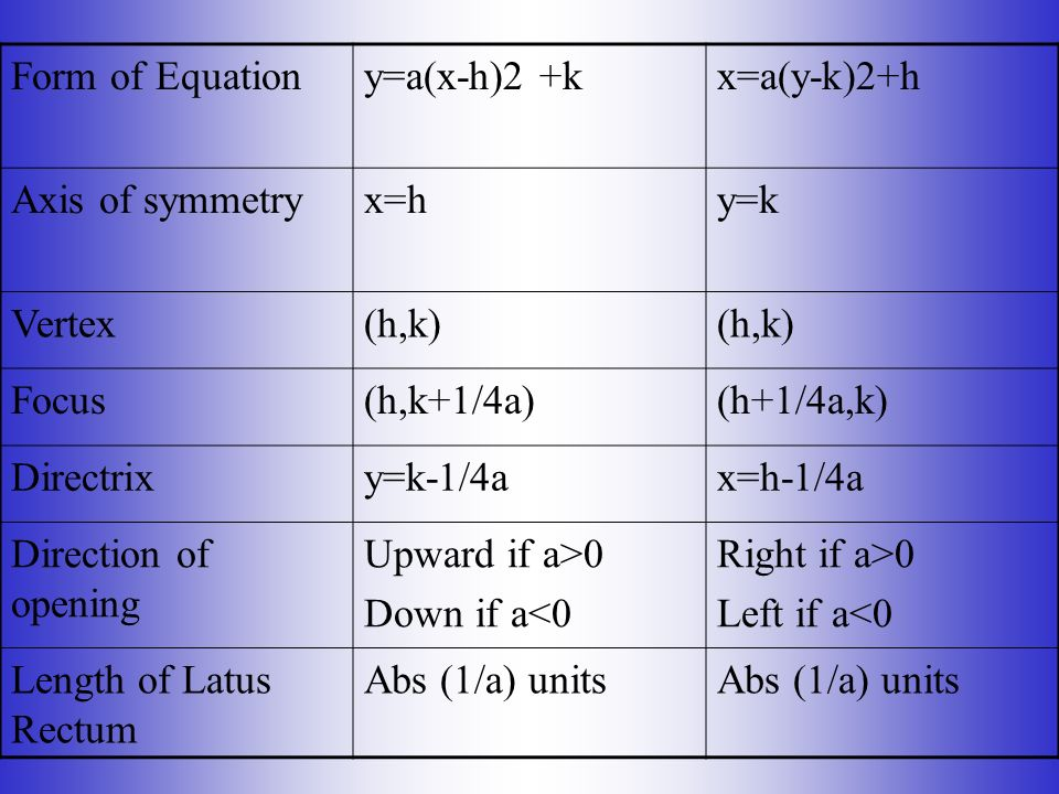 Form of Equation y=a(x-h)2 +k. x=a(y-k)2+h. Axis of symmetry. x=h. y=k. Vertex. (h,k) Focus.