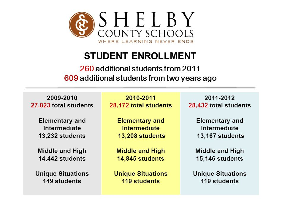 STUDENT ENROLLMENT 260 additional students from 2011 609 additional students from two years ago. 2010-2011.