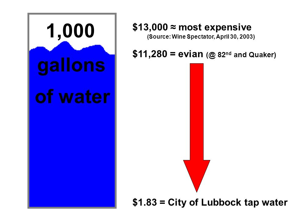 1,000 gallons of water $13,000 ≈ most expensive