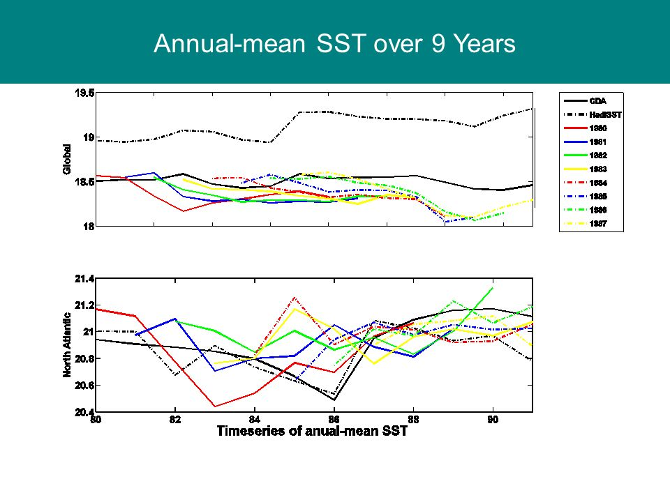 Annual-mean SST over 9 Years