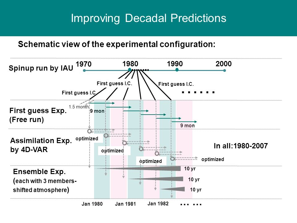 Improving Decadal Predictions