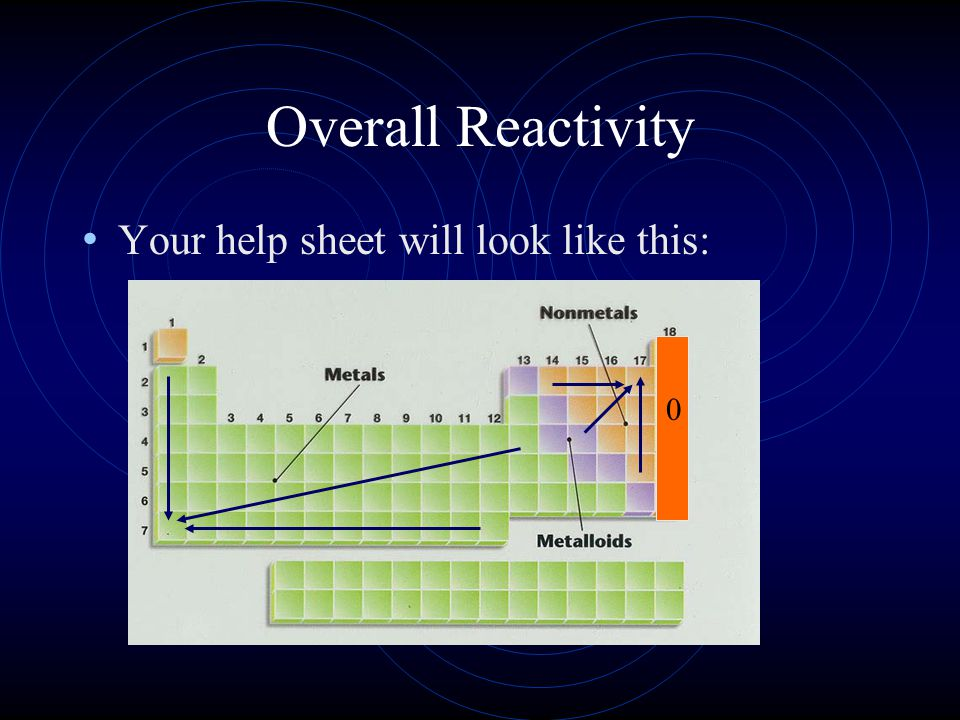 Overall Reactivity Your help sheet will look like this: