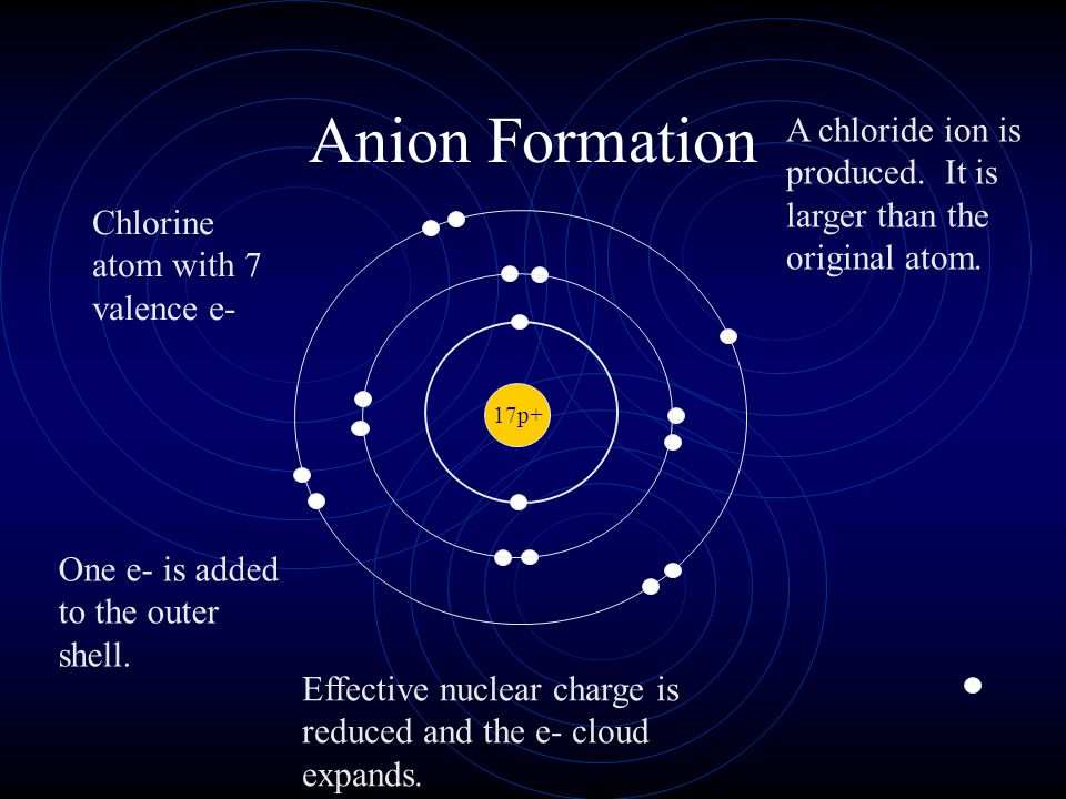 Anion Formation A chloride ion is produced. It is larger than the original atom. Chlorine atom with 7 valence e-