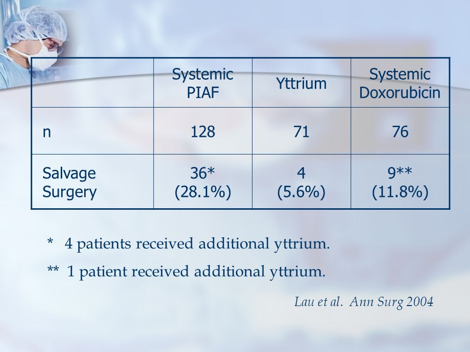 * 4 patients received additional yttrium.