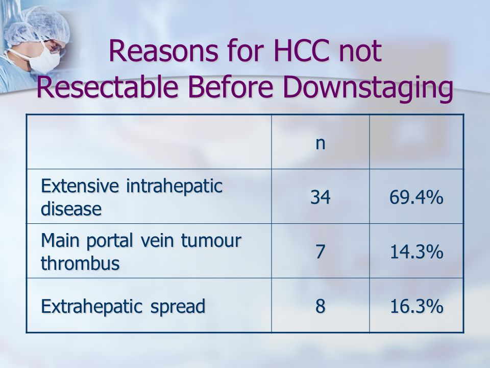 Reasons for HCC not Resectable Before Downstaging
