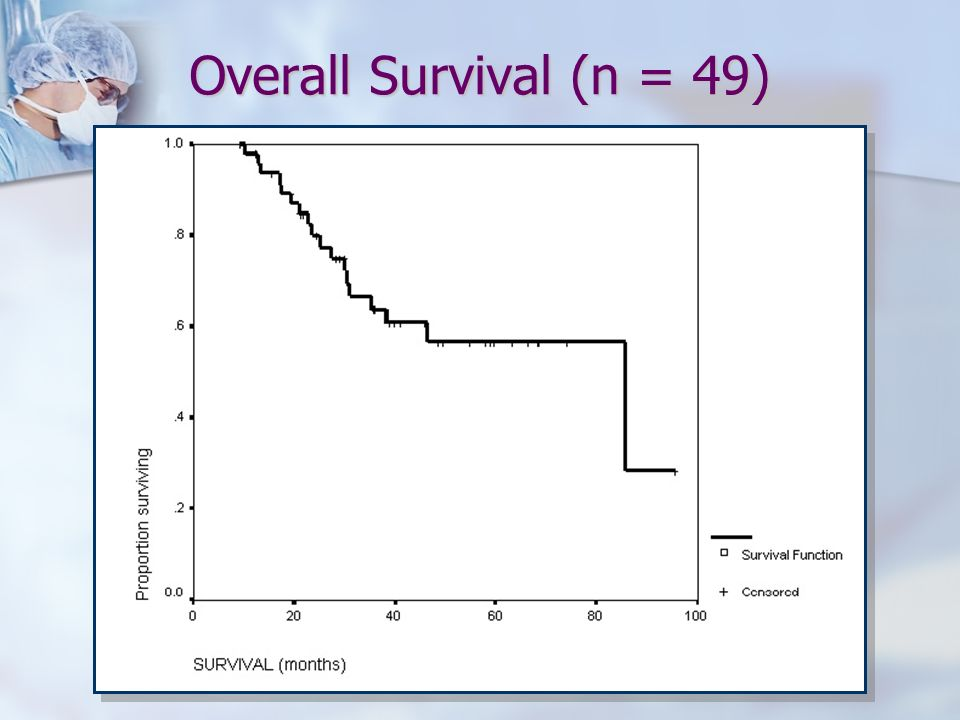 Overall Survival (n = 49)