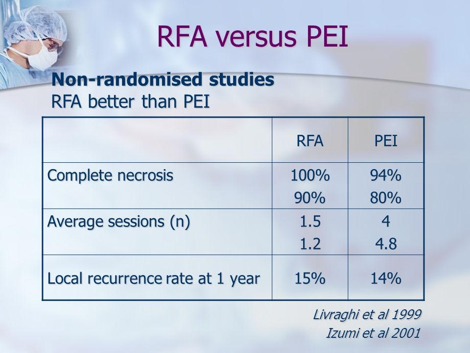 RFA versus PEI Non-randomised studies RFA better than PEI RFA PEI