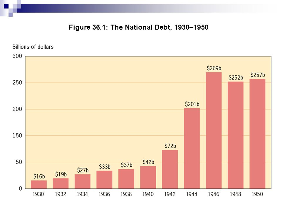 Figure 36.1: The National Debt, 1930–1950