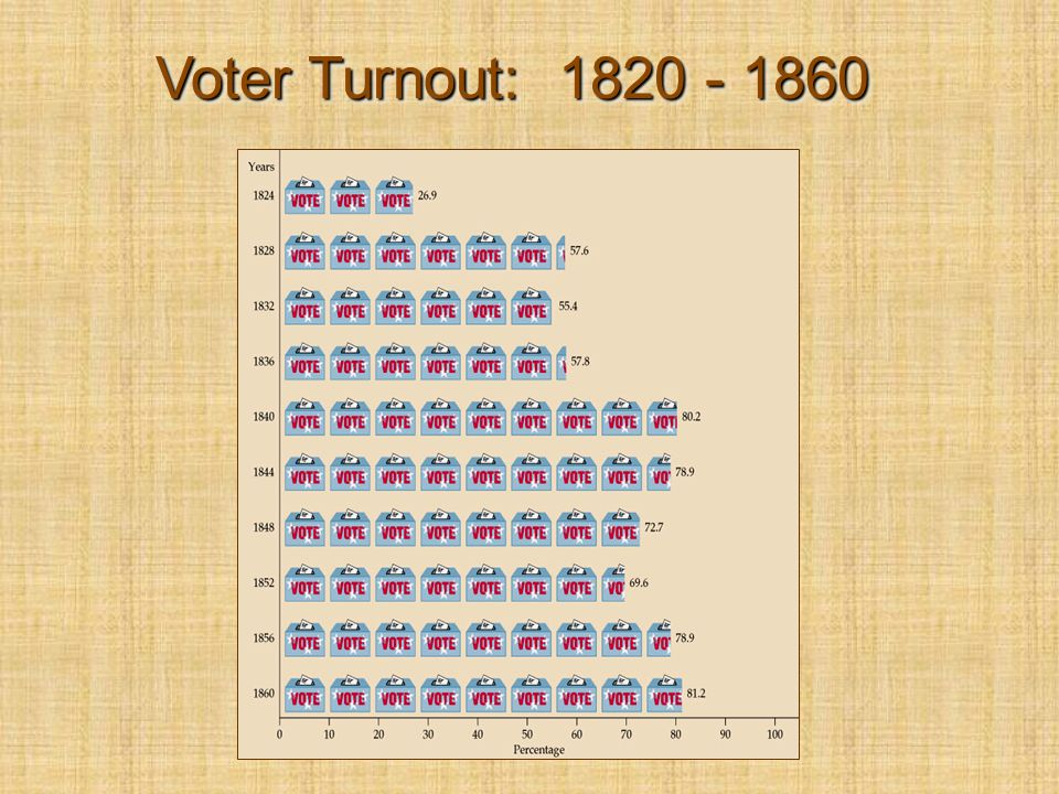 Voter Turnout: 1820 - 1860