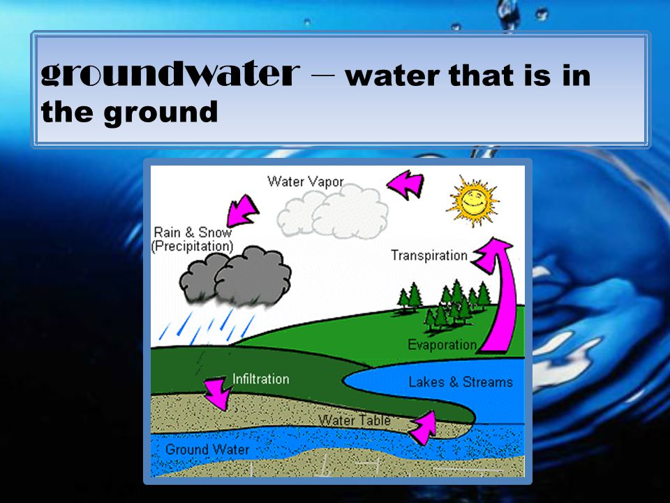 groundwater – water that is in the ground