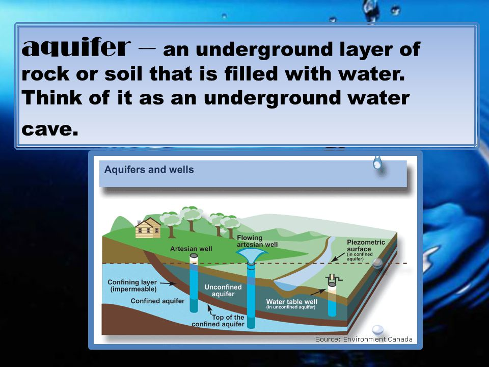 aquifer – an underground layer of rock or soil that is filled with water.