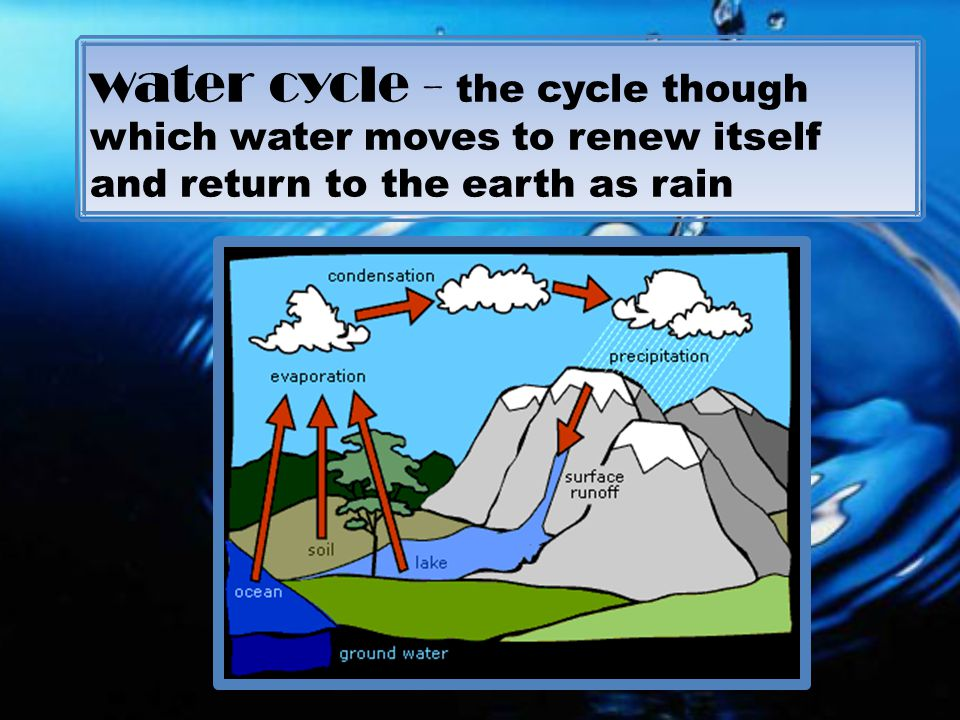 water cycle - the cycle though which water moves to renew itself and return to the earth as rain