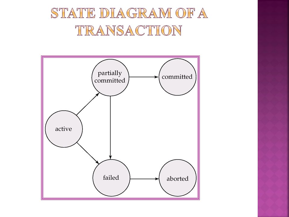 State diagram of a transaction