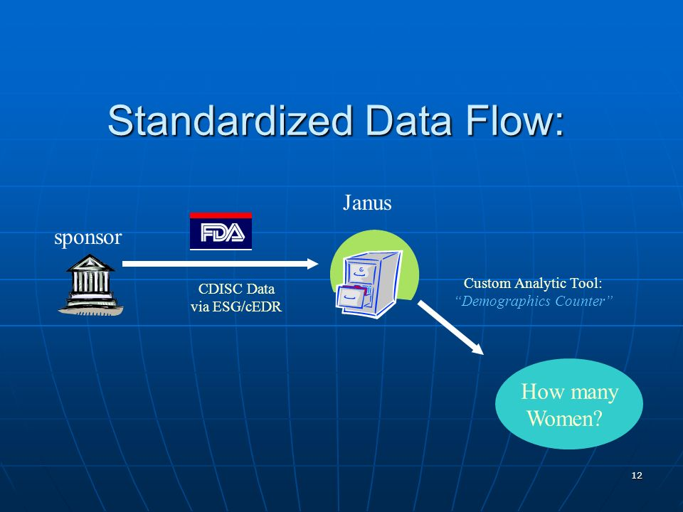Standardized Data Flow: