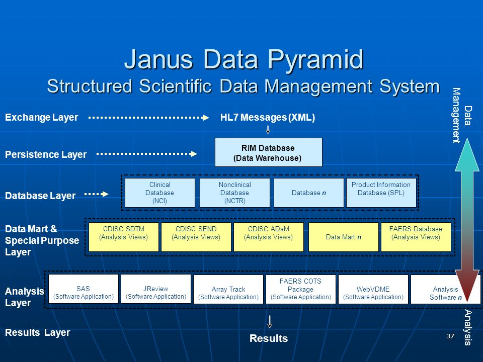 Janus Data Pyramid Structured Scientific Data Management System