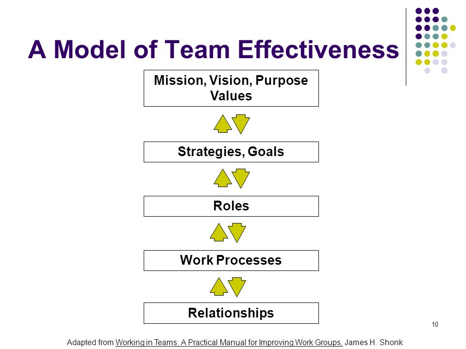 A Model of Team Effectiveness