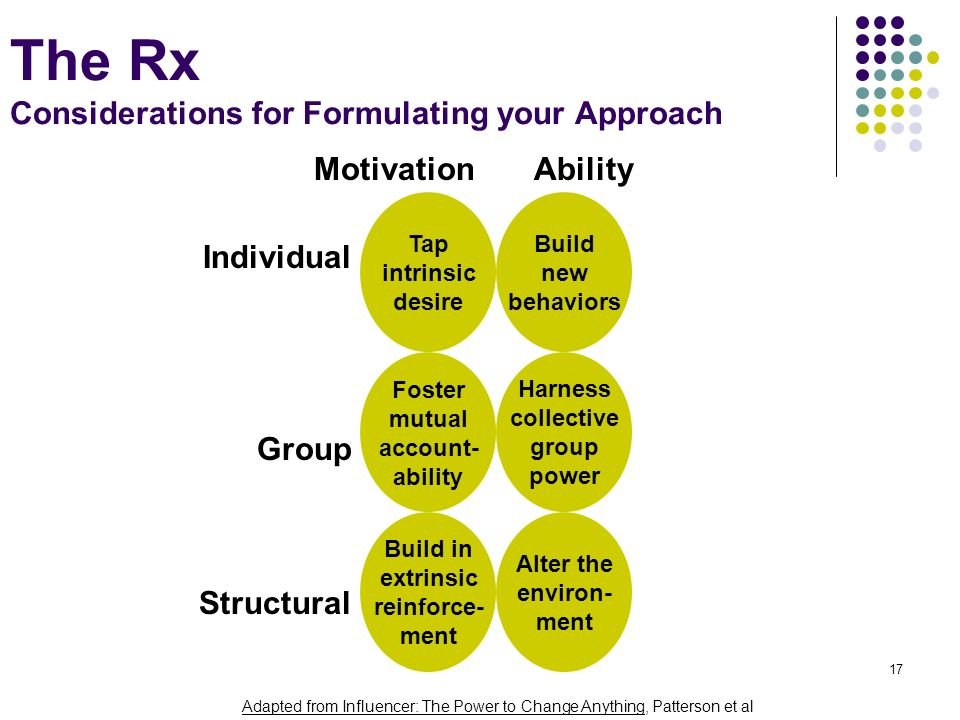 The Rx Considerations for Formulating your Approach