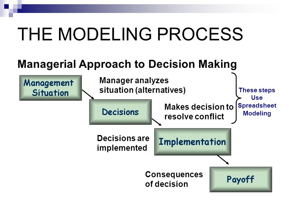 THE MODELING PROCESS Managerial Approach to Decision Making