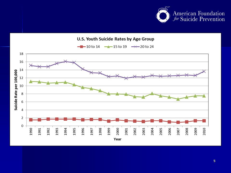 In this next graph, we can see the trends in suicide rates over the last 20 years.