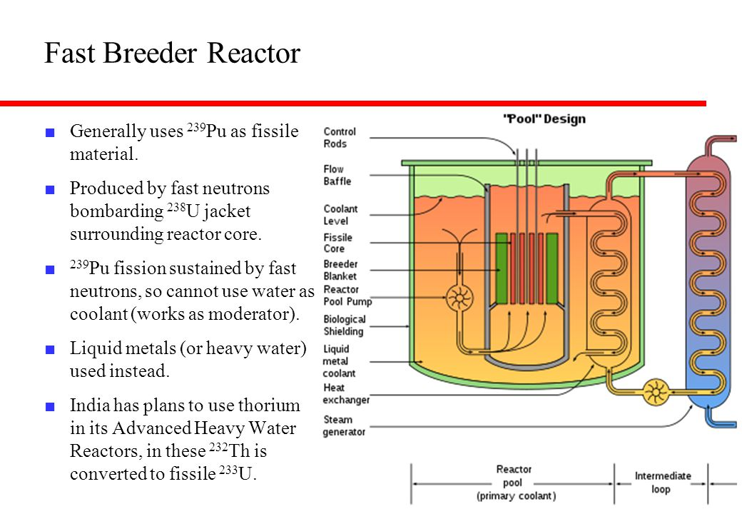 Fast Breeder Reactor Generally uses 239Pu as fissile material.