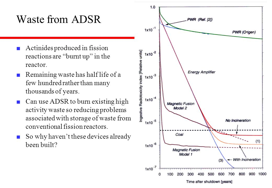 Waste from ADSR Actinides produced in fission reactions are burnt up in the reactor.