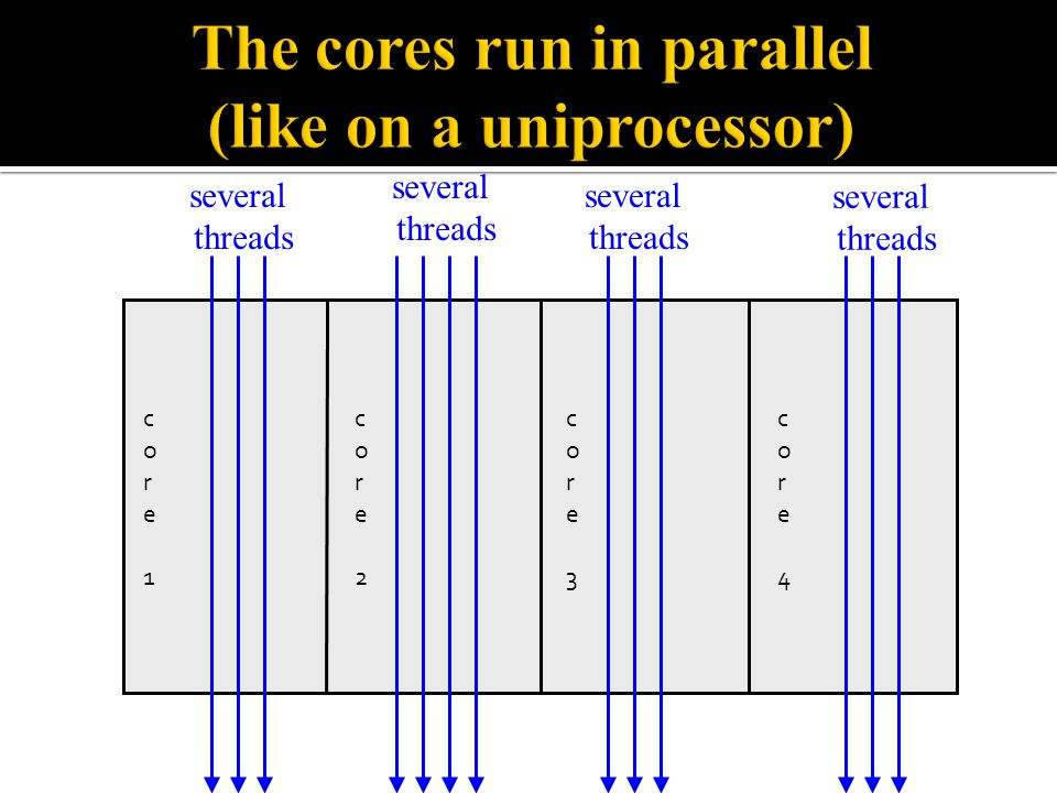 The cores run in parallel (like on a uniprocessor)