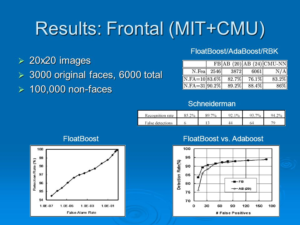 Results: Frontal (MIT+CMU)