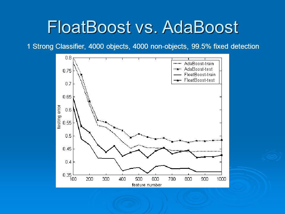 FloatBoost vs. AdaBoost