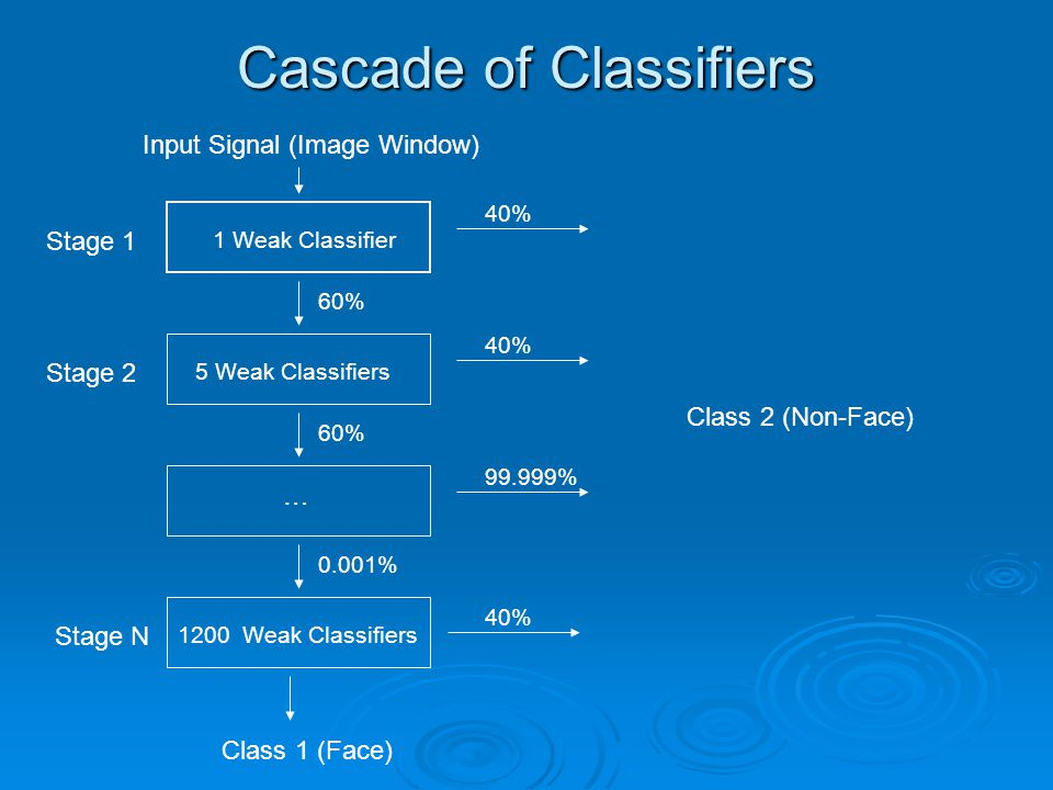 Cascade of Classifiers