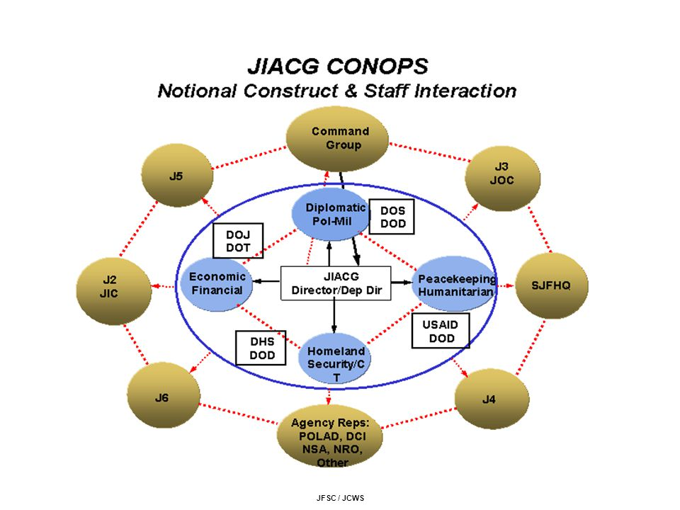 This short lesson is designed to introduce you to the concept of the Joint Interagency Coordination Group or JIACG.