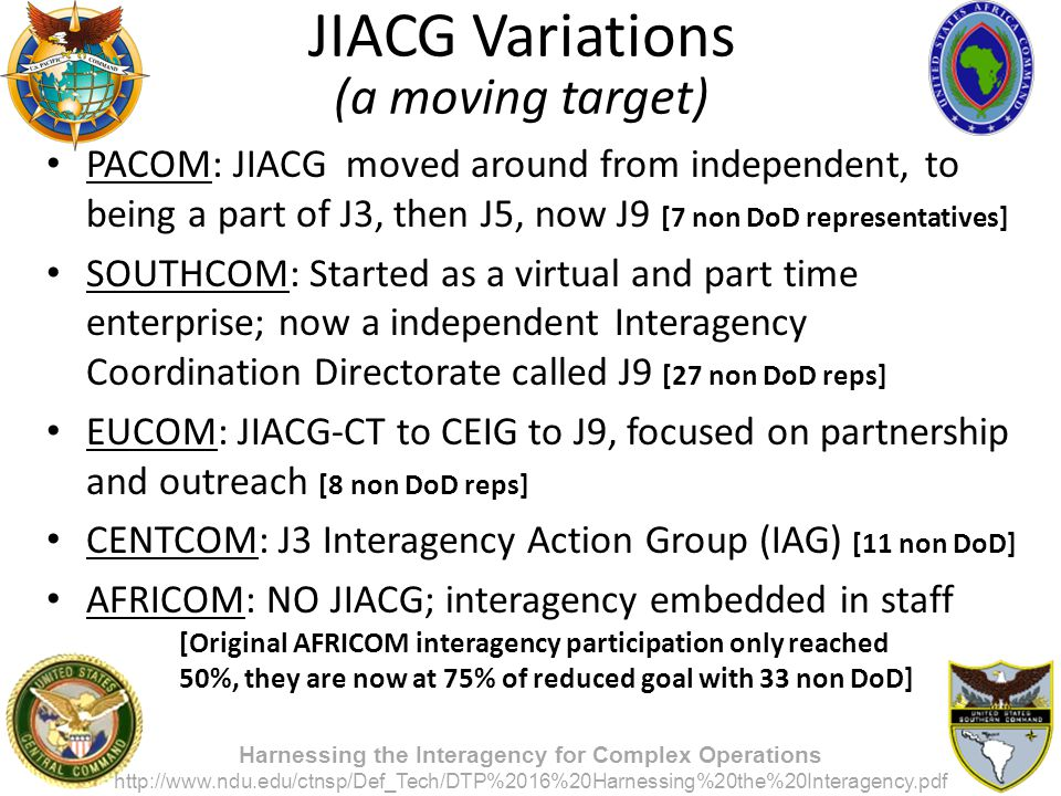 JIACG Variations (a moving target)