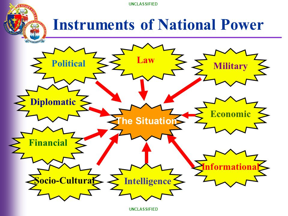 Instruments of National Power