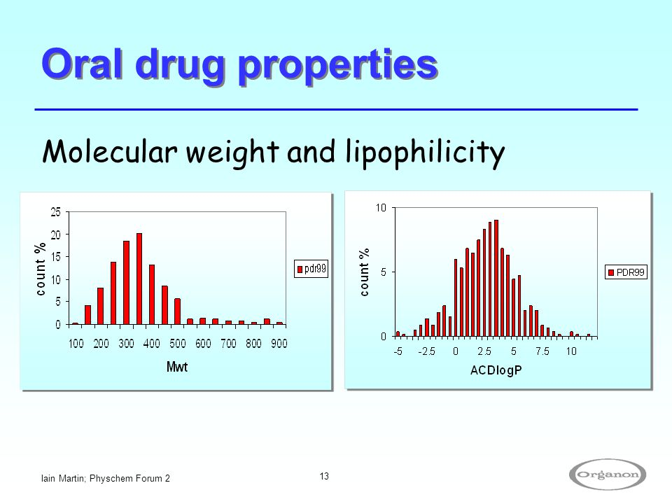 Oral drug properties Molecular weight and lipophilicity