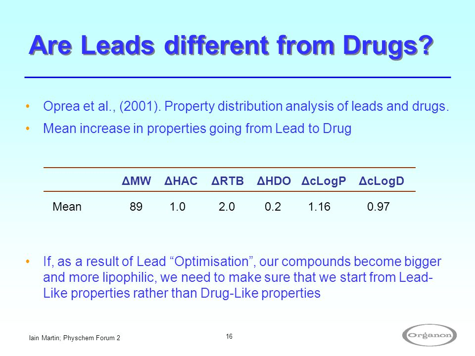 Are Leads different from Drugs