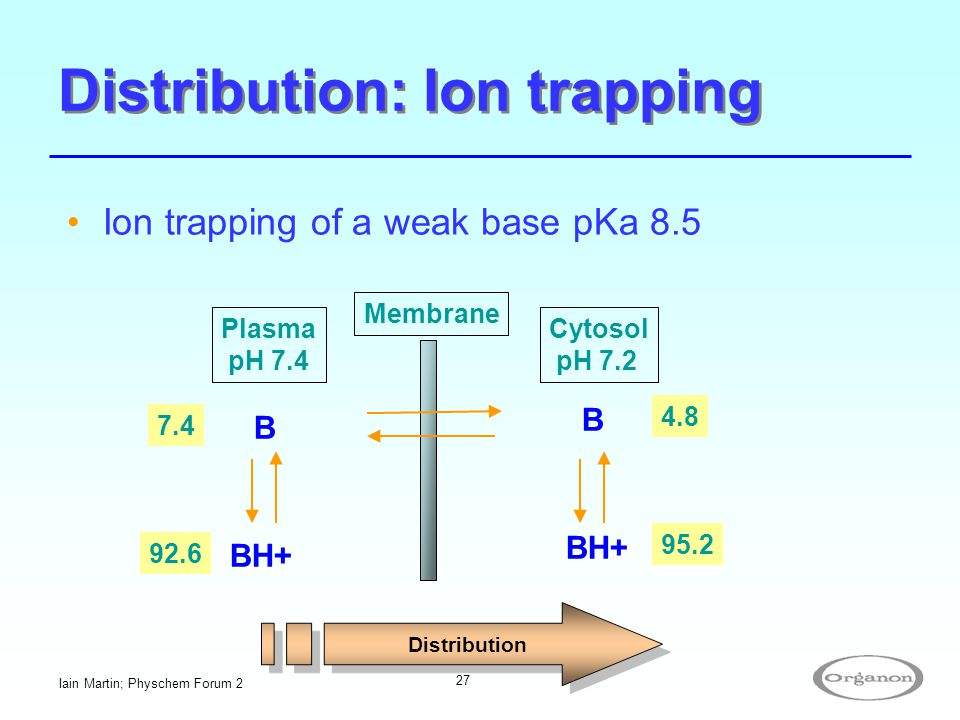 Distribution: Ion trapping