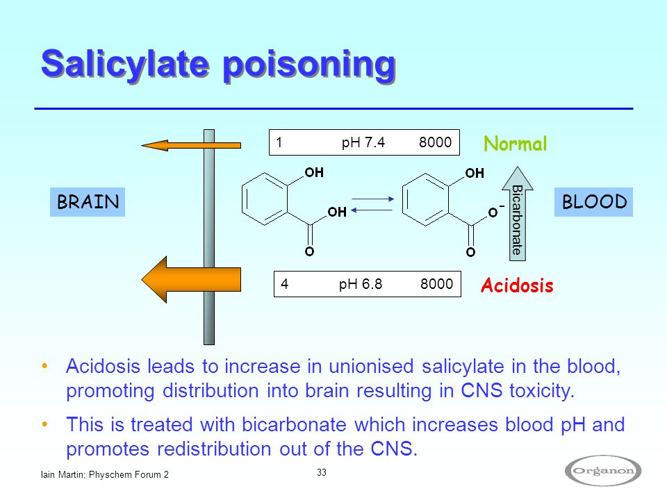 Salicylate poisoning 1 pH 7.4 8000. Normal. Bicarbonate. BRAIN. BLOOD. 4 pH 6.8 8000.