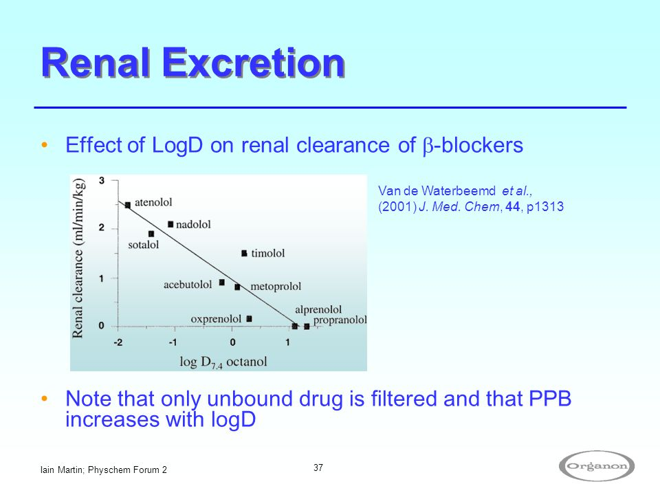 Renal Excretion Effect of LogD on renal clearance of b-blockers