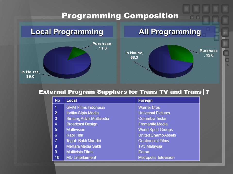 Programming Composition