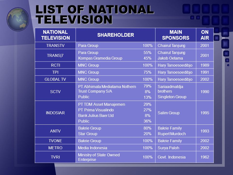 LIST OF NATIONAL TELEVISION NATIONAL TELEVISION SHAREHOLDER