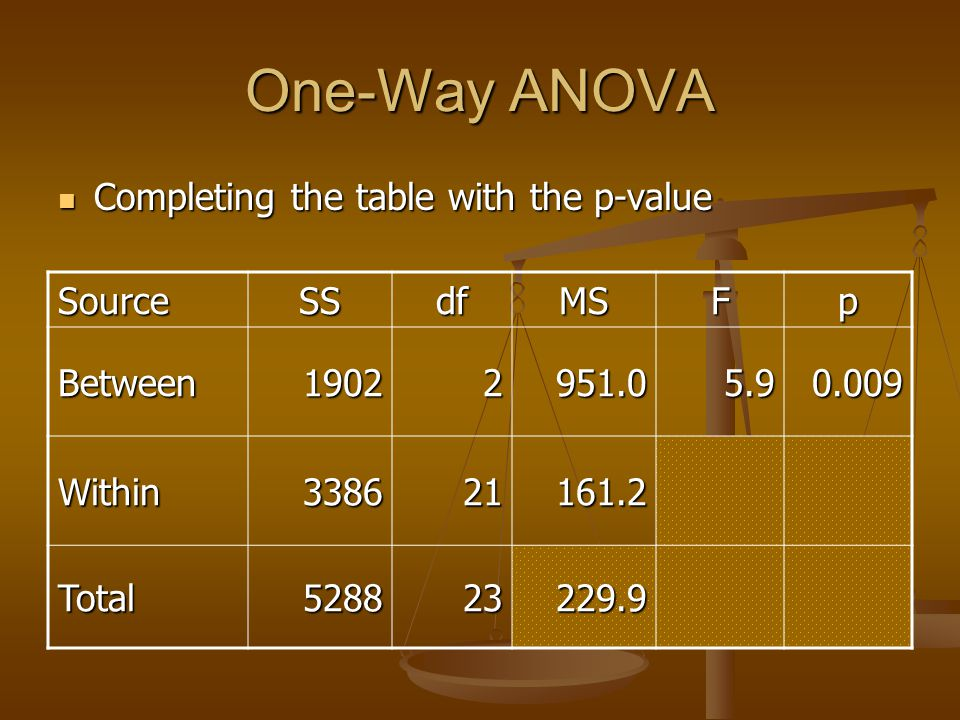 One-Way ANOVA Completing the table with the p-value Source SS df MS F