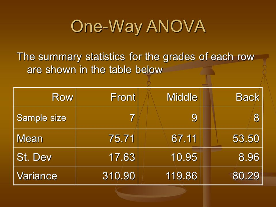 One-Way ANOVA The summary statistics for the grades of each row are shown in the table below. Row.