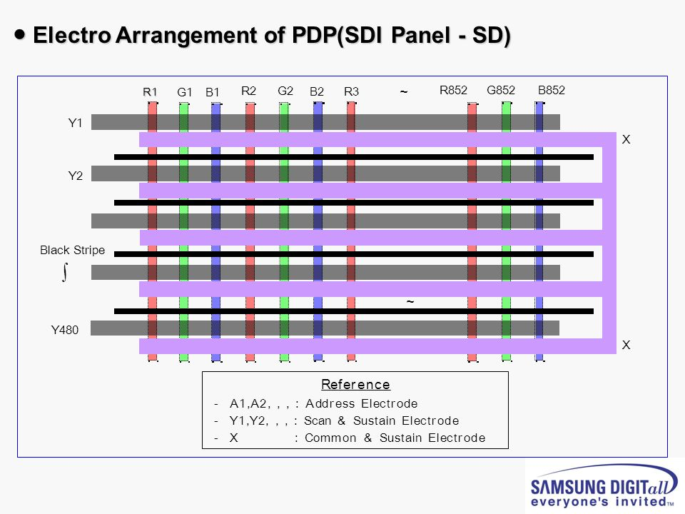 ● Electro Arrangement of PDP(SDI Panel - SD)