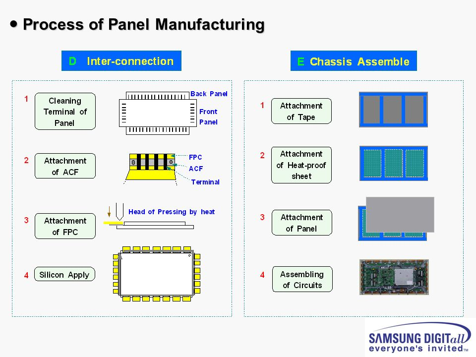 ● Process of Panel Manufacturing