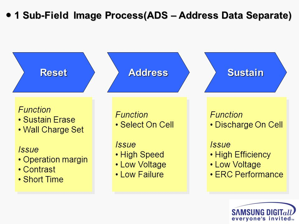 ● 1 Sub-Field Image Process(ADS – Address Data Separate)