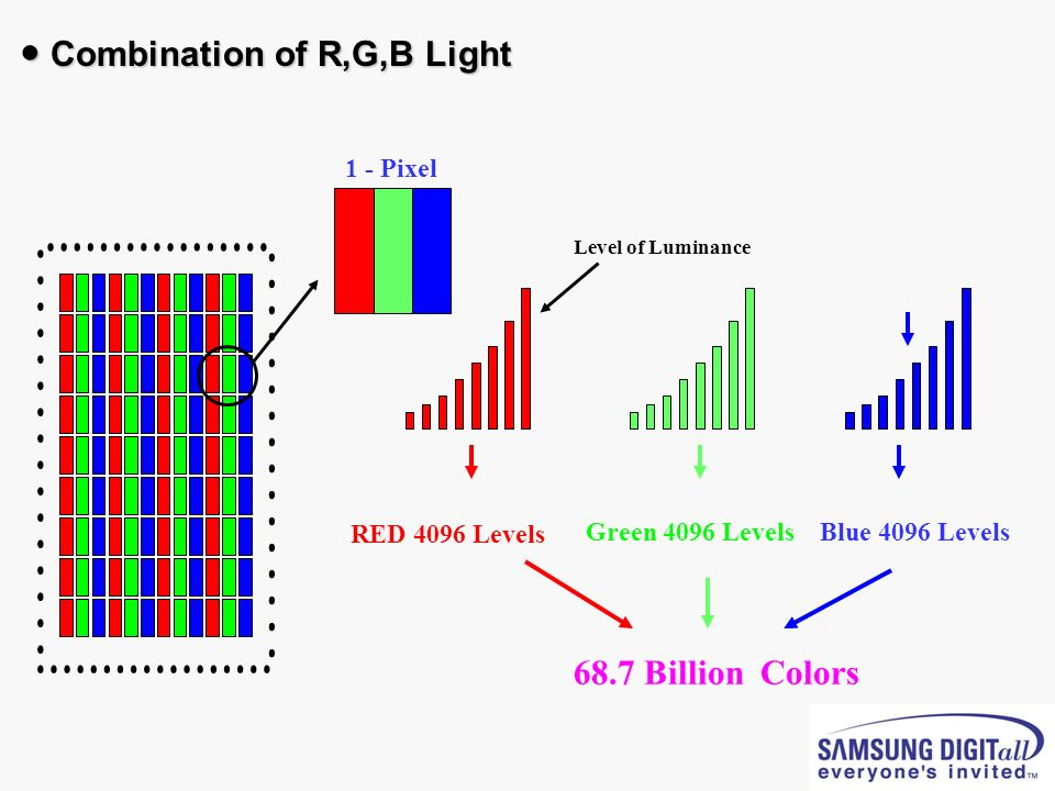 ● Combination of R,G,B Light
