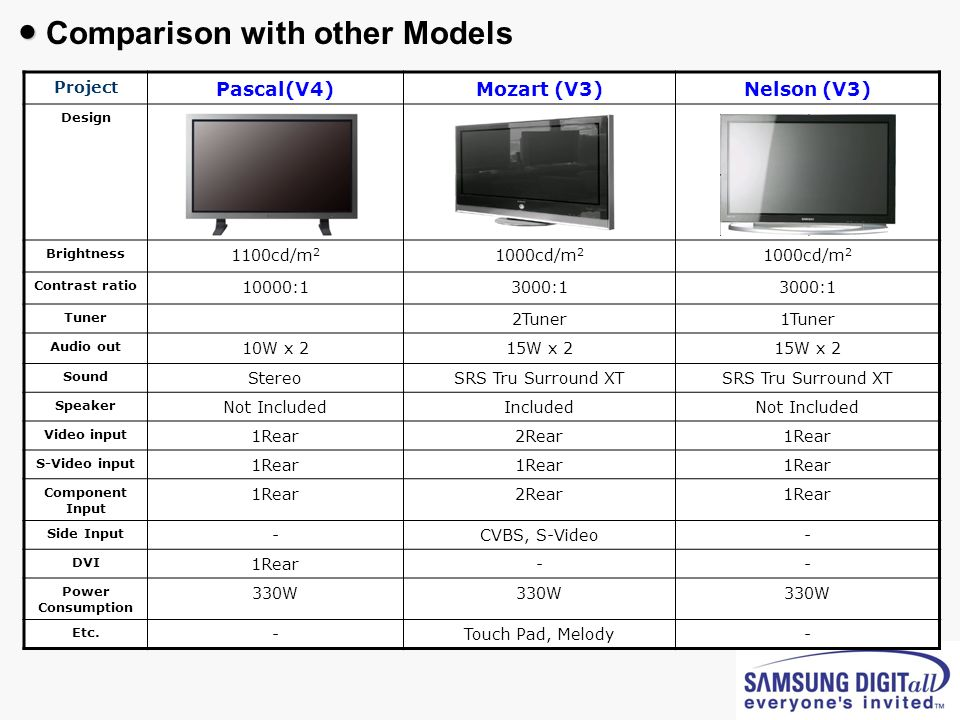 ● Comparison with other Models
